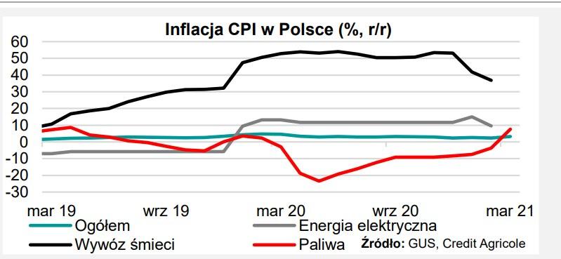Inflacja w Polsce będzie wysoka w 2021 r. /Informacja prasowa