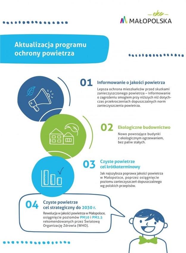 Infografika dotycząca programu /Materiały prasowe