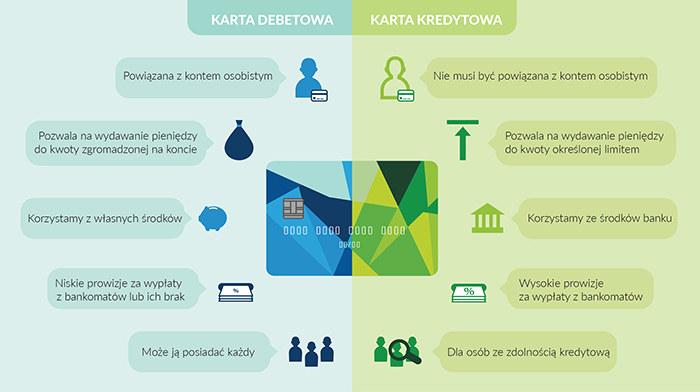 Infografika: Karta debetowa i kredytowa /INTERIA.PL