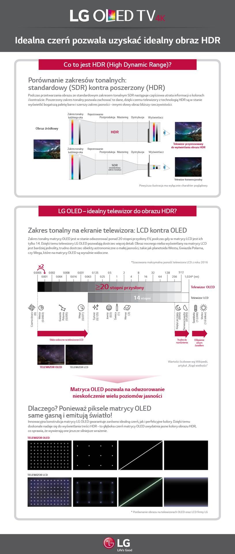 Infografika na temat HDR i OLED dostarczona przez LG /materiały prasowe
