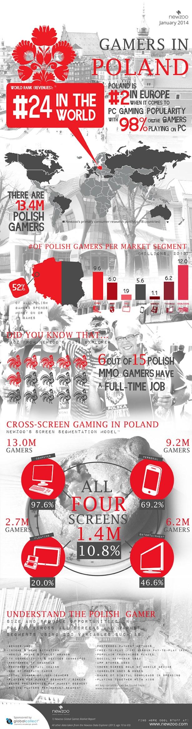 Infografika przedstawiająca wyniki badań polskiego rynku przez firmę analityczną Newzoo /materiały prasowe