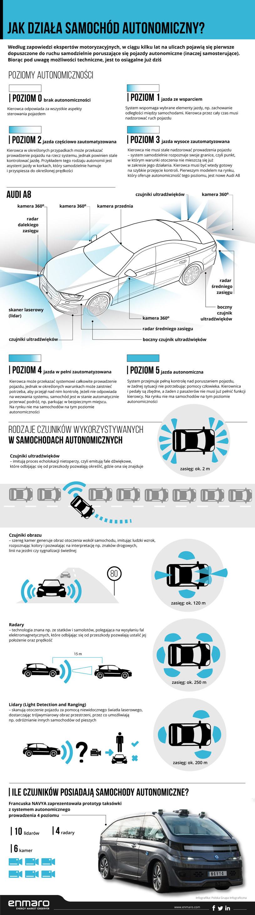 Infografika /INTERIA.PL/informacje prasowe