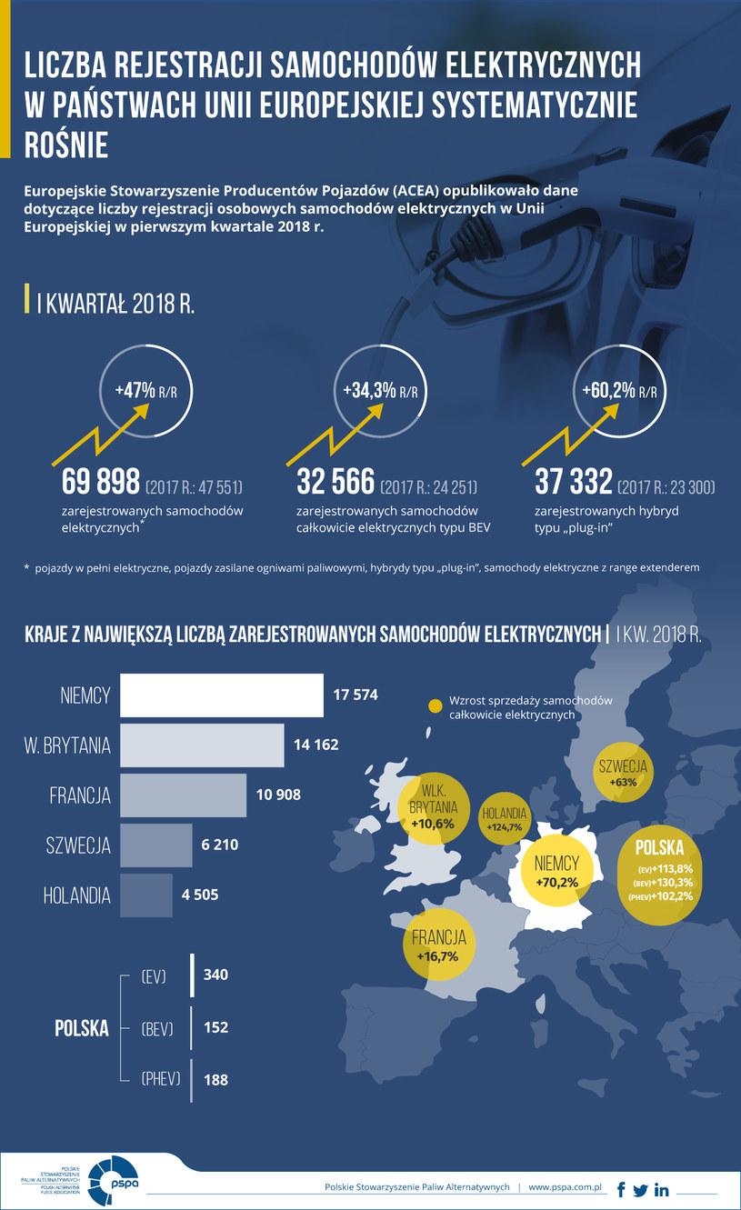 Infografika /materiały prasowe