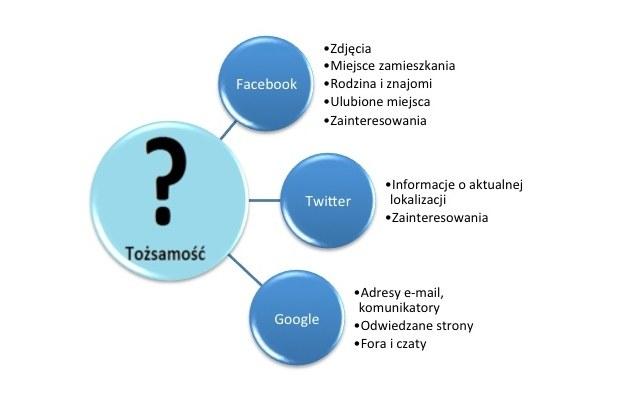 Informacje, jakie można uzyskać na temat drugiej osoby tylko przy pomocy internetu /materiały prasowe
