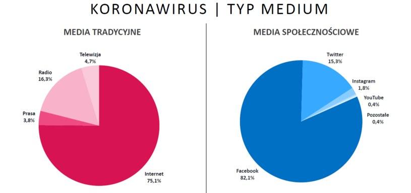 Informacje o koronawirusie a typ medium /materiały promocyjne