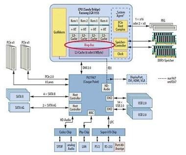 Intel: Błąd w nowych chipsetach płyt głównych