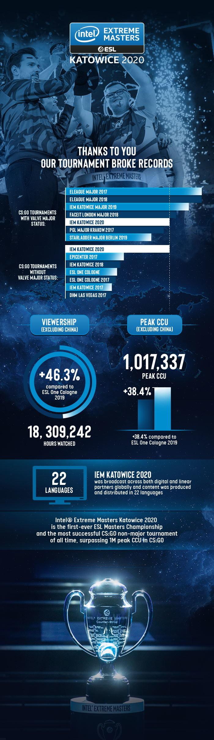 Intel Extreme Masters 2020 /materiały prasowe