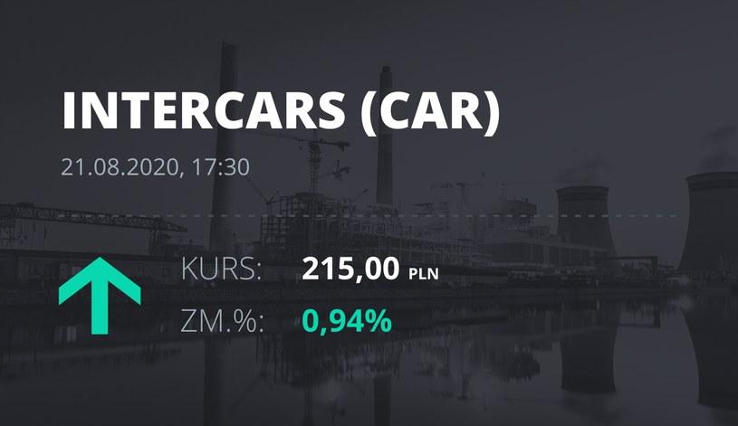 InterCars (CAR): notowania akcji z 21 sierpnia 2020 roku