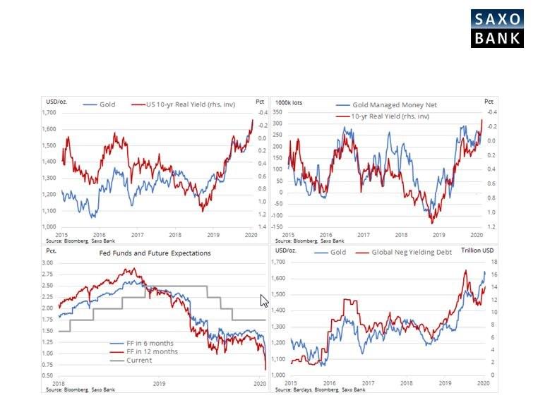 Inwestorzy boją się recesji /saxobank