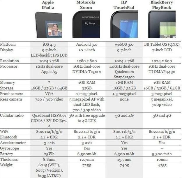 iPad 2 vs Xoom vs TouchPad vs PlayBook (porównanie w języku angielskim, ale wiadomo, o co chodzi) /tabletowo.pl
