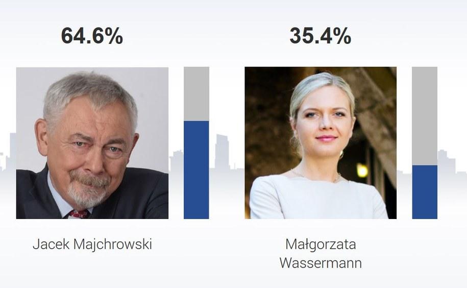 Jacek Majchrowski pokonał w Krakowie Małgorzatę Wassermann /RMF FM