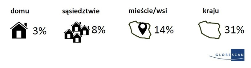 Jak blisko mógłbyś przyjąć ludzi uciekających przed wojną lub prześladowaniem? W swoim domu/sąsiedztwie/mieście/kraju (wyniki dla Polski) /Amnesty International/GlobeScan /