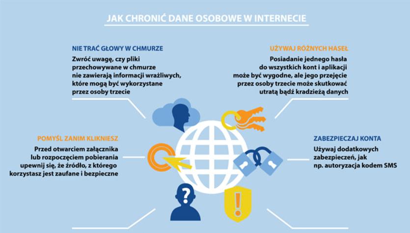 Jak chronić dane osobowe w internecie? (infografika)