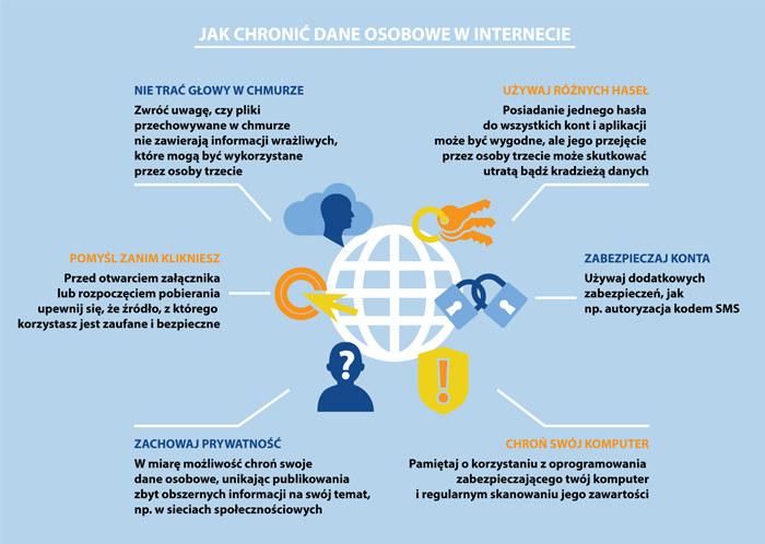 Jak chronić dane osobowe w internecie? /INTERIA.PL