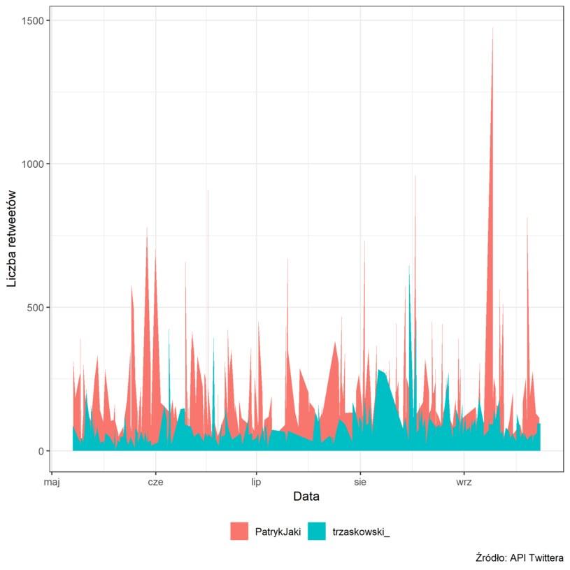 Jak często podawane dalej są wpisy Jakiego i Trzaskowskiego? Dane w ujęciu dziennym (Źródło: API Twitter) /