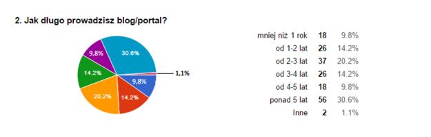 Jak długo prowadzisz blog lub portal? /&nbsp