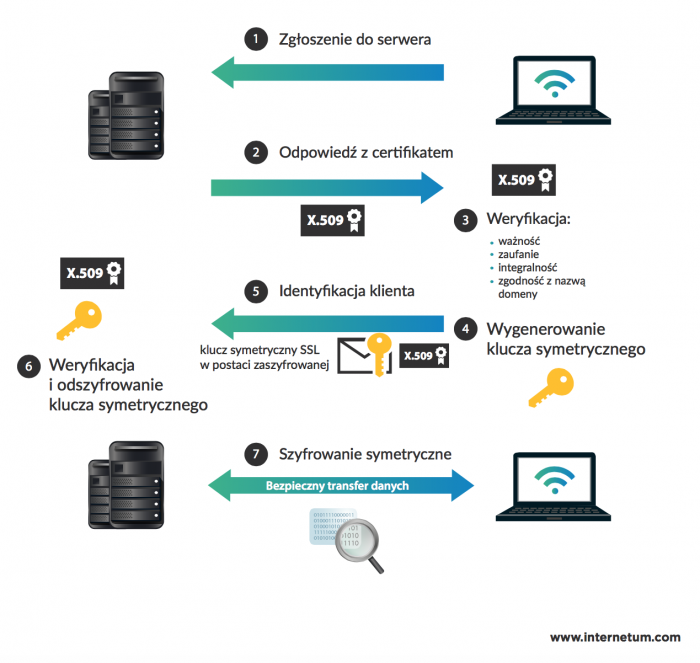 Jak działa certyfikat SSL? /materiały prasowe
