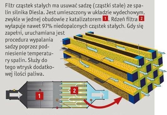 Bardzo dobryFantastyczny Problematyczne filtry cząstek stałych - Mobilna INTERIA w INTERIA.PL MX01