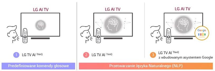 Jak działa LG ThinQ? /materiały prasowe
