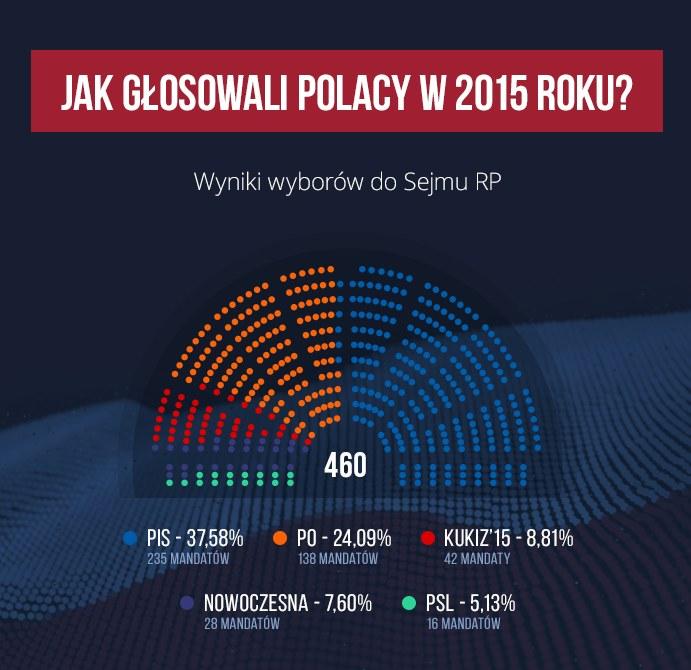 Jak głosowali Polacy w 2015 roku? Sejm /INTERIA.PL