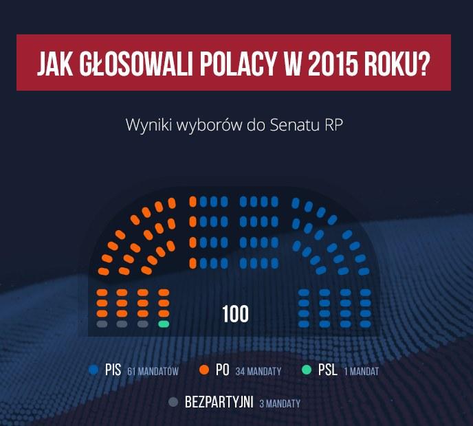 Jak głosowali Polacy w 2015 roku? Senat /INTERIA.PL