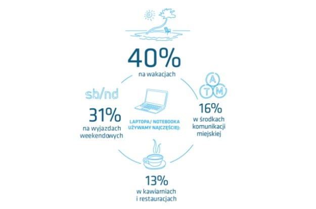 Jak korzystamy z notebooków poza domem, biurem i szkołą? /INTERIA.PL/informacje prasowe