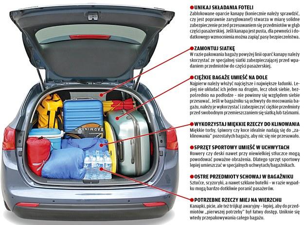 Jak należy rozmieścić bagaże, aby nie stwarzały zagrożenia. /Motor