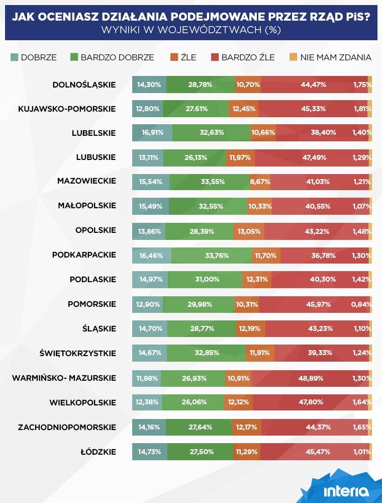 Jak oceniasz działania rządu? Wyniki w województwach /INTERIA.PL