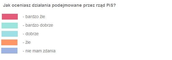 Jak oceniasz rząd PIS? - LEGENDA /INTERIA.PL