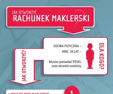 Jak otworzyć rachunek maklerski (infografika)