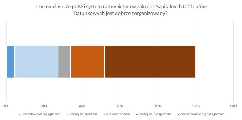 Jak pacjenci oceniają system ratownictwa na SOR-ach? /Materiały prasowe