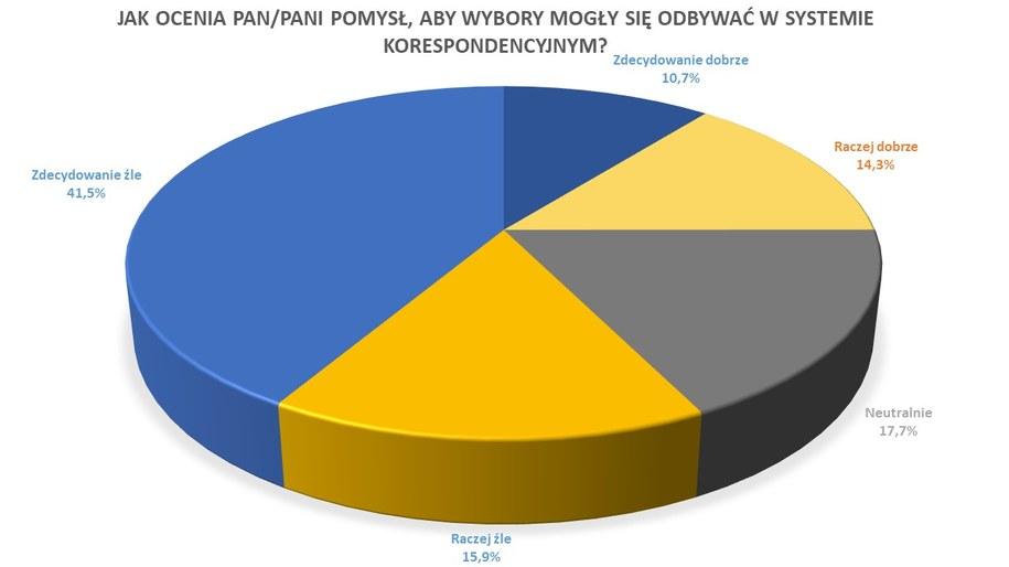 Jak Polacy oceniają pomysł Prawa i Sprawiedliwości, aby wybory mogły odbywać się w systemie korespondencyjnym? /RMF FM