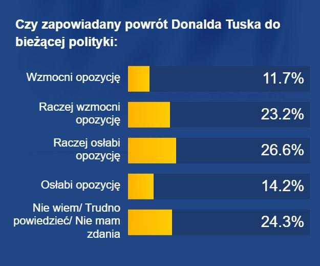 Jak powrót Donalda Tuska wpłynie na notowania opozycji? /RMF FM