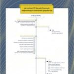 Jak rozliczyć PIT dla osób fizycznych nieprowadzących działalności gospodarczej (infografika)