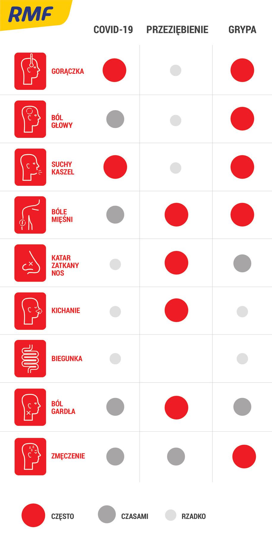 Jak rozpoznać zarażenie koronawirusem. Grafika na podstwie danych WHO /RMF FM