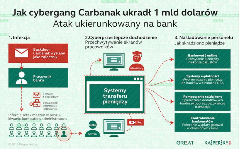 Jak wyglądał schemat działań cyberprzestępców? /materiały prasowe