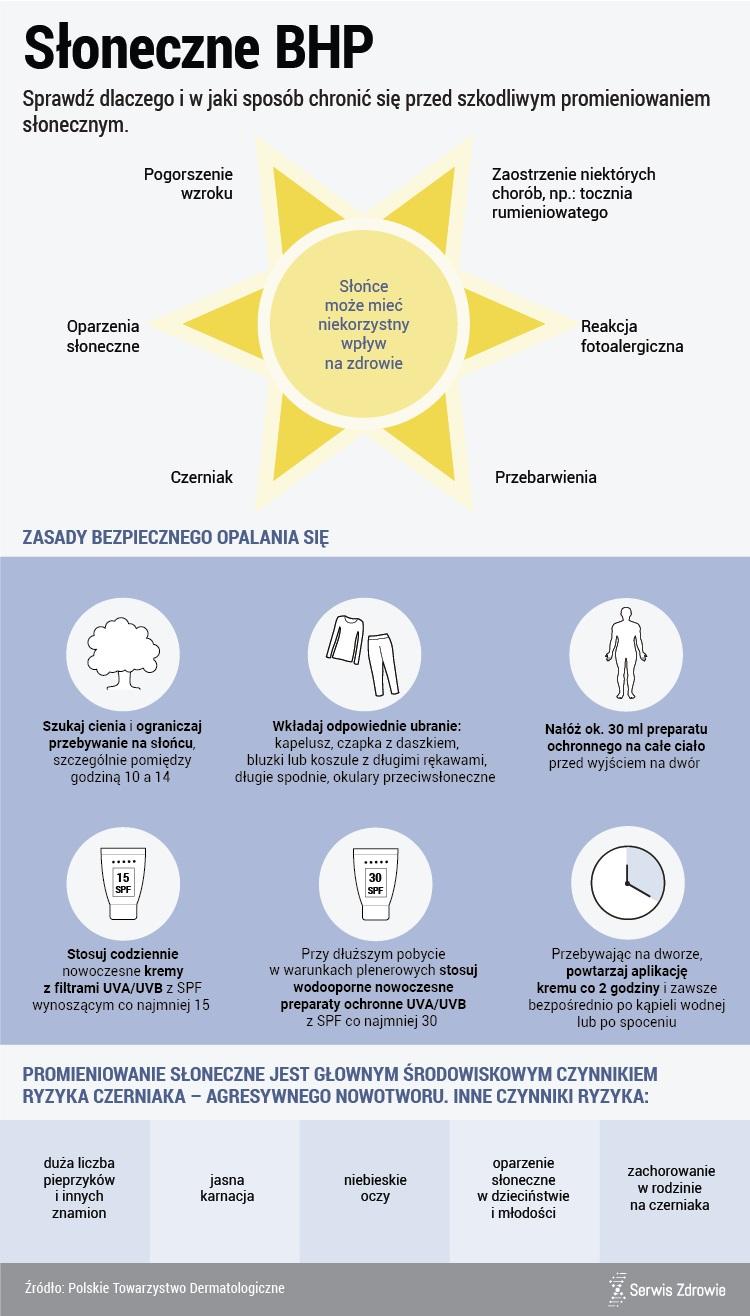 Jak zabezpieczać się przed słońcem /www.zdrowie.pap.pl