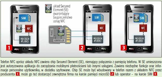Jak zapewnia się bezpieczeństwo płatności i innych usług w komórkach z NFC /PC Format