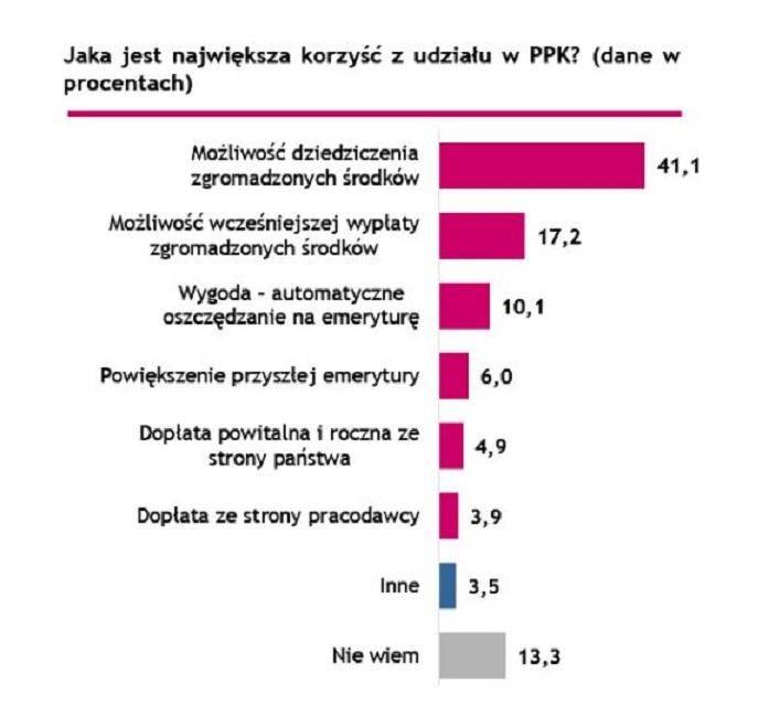 Jaka jest największa korzyść z udziału w PPK. Źródło: Millennium /Informacja prasowa