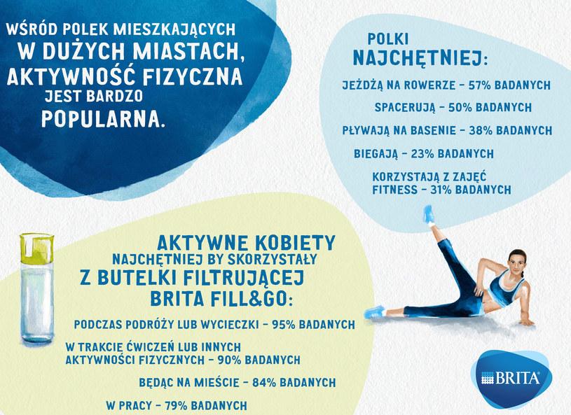 Jaki sport Polki kochają najbardziej? /materiały prasowe