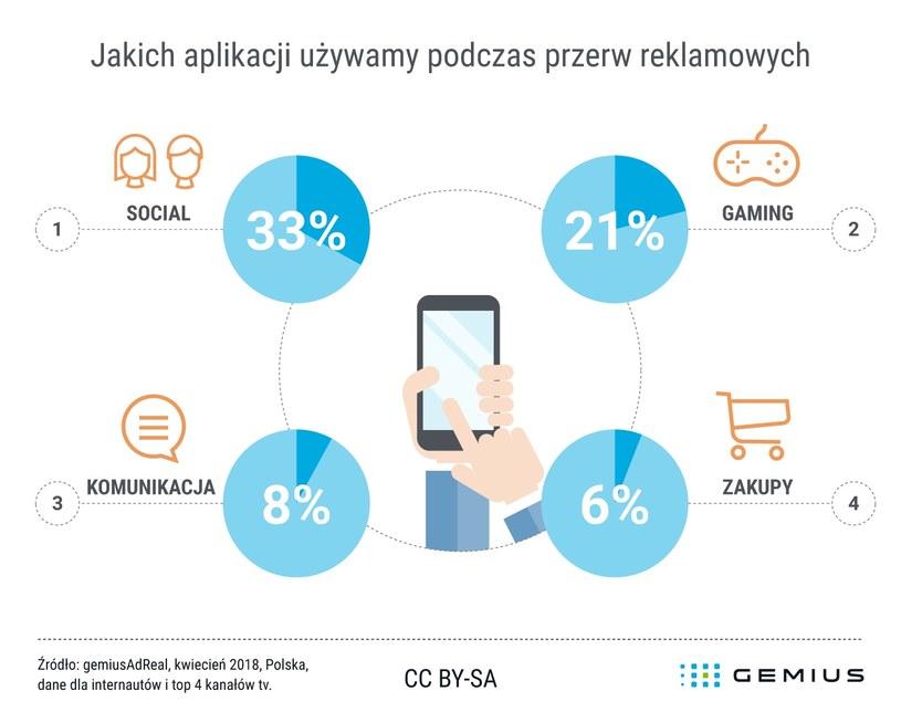 Jakich aplikacji używamy podczas reklam? /materiały prasowe
