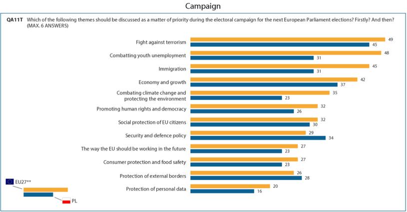Jakich tematów oczekują obywatele UE w trakcie kampanii wyborczej do Parlamentu Europejskiego (źródło: Parlament Europejski) /