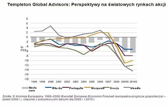 Jakie prognozy dla rynku akcji? /INTERIA.PL