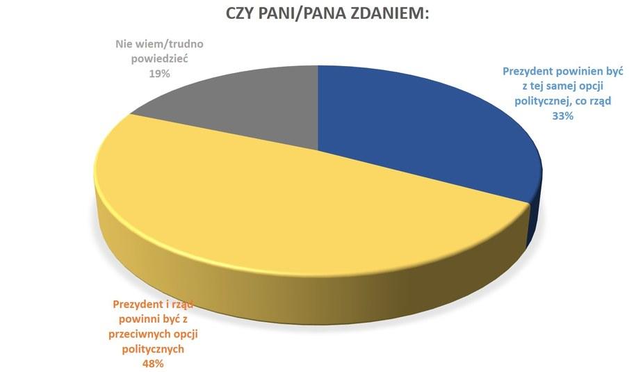 Jakiej prezydentury chcą Polacy? /Arkadiusz Grochot /RMF FM