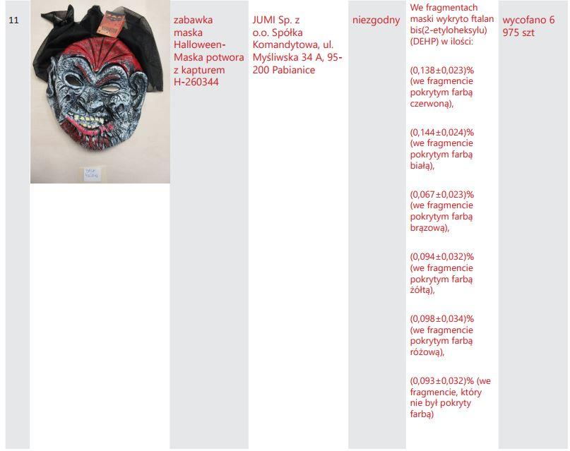Jedna z zabawek z przekroczoną normą ftalanów /UOKiK /materiały prasowe