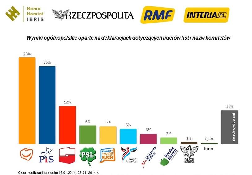 """""""Jedynki"""" Platformy Obywatelskiej cieszą się największym poparciem /INTERIA.PL"""