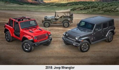 Jeep Wrangler /Jeep