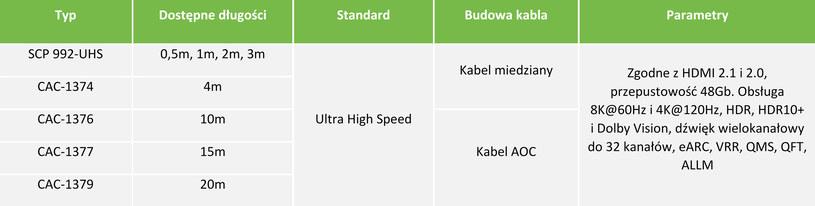Kable HDMI 2.1. Fot. C4i /materiały prasowe