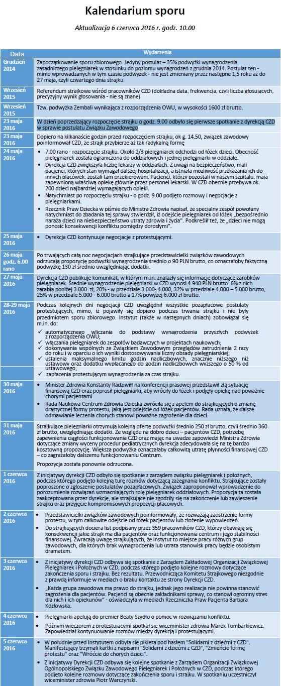 Kalendarium sporu w Centrum Zdrowia Dziecka /źródło: CZD /