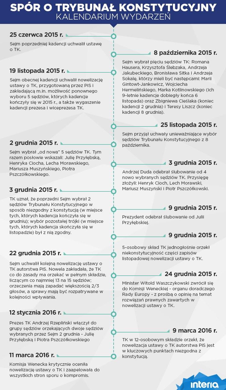 Kalendarium sporu wokół TK /INTERIA.PL